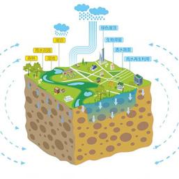 雨水收集系统方案